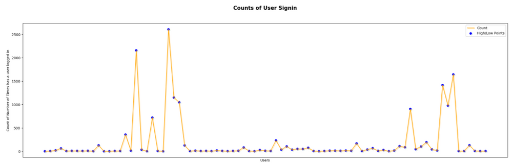 X – axis = User, Y-axis = Number of total logins