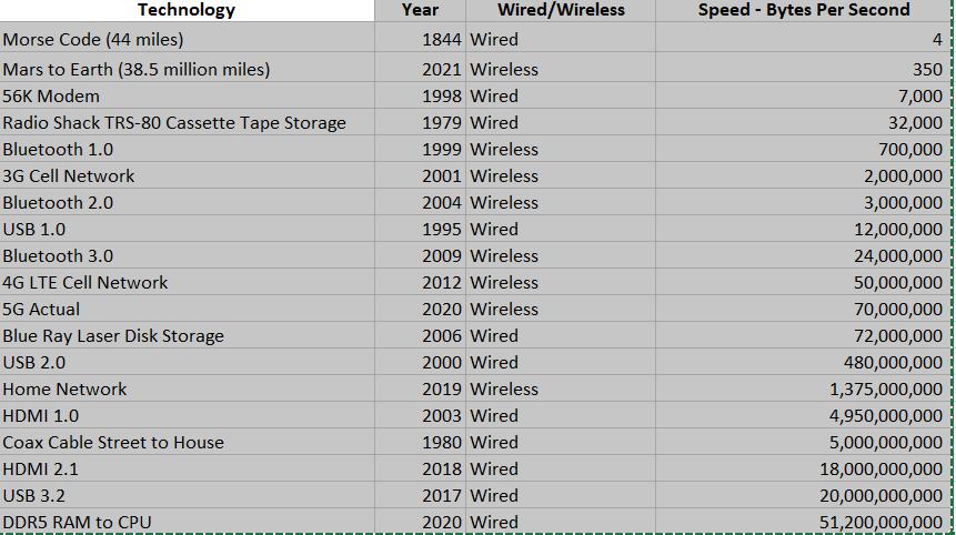 Data Speeds.PNG