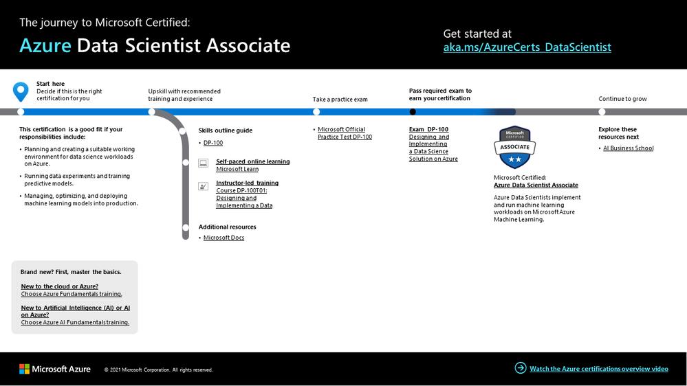 Azure Data Scientist certification journey.png
