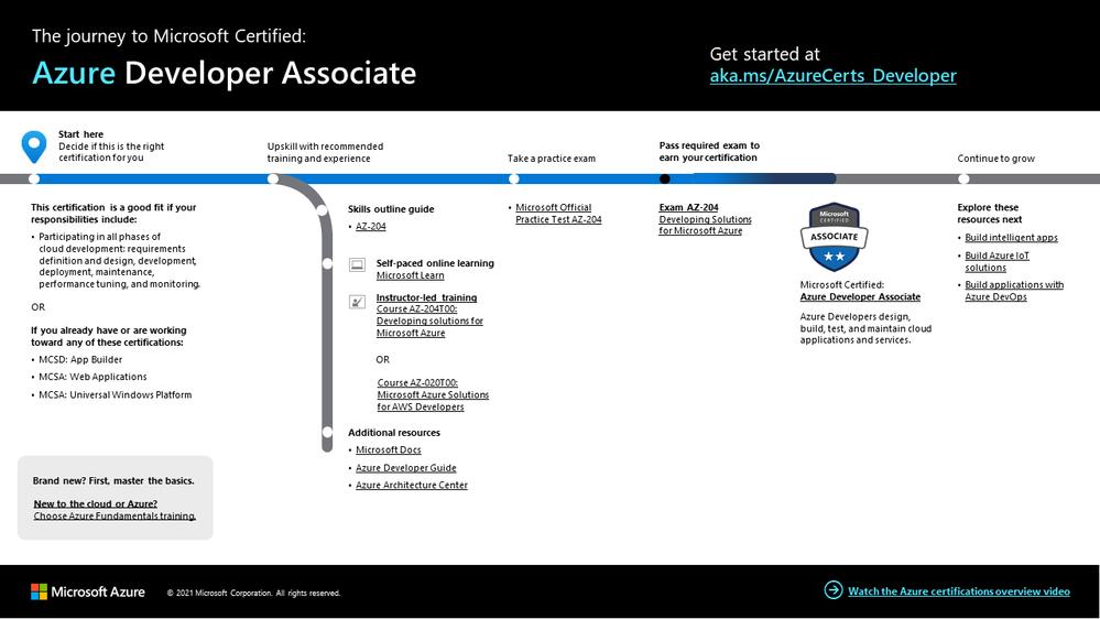 Azure Developer certification journey.png