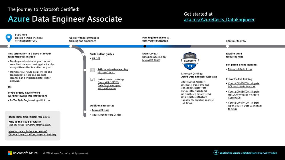 Azure Data Engineer certfication journey v2.png