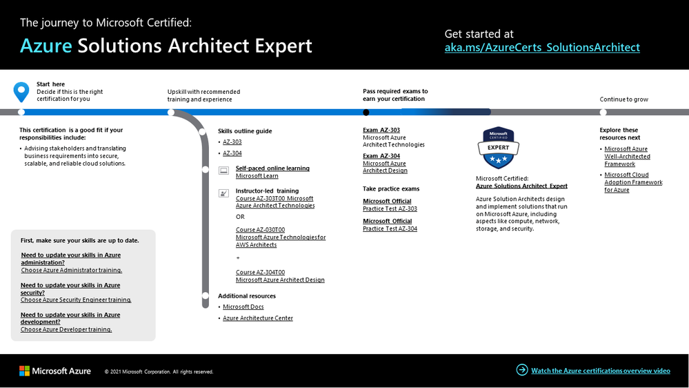 Azure Solutions Architect certification journey.png
