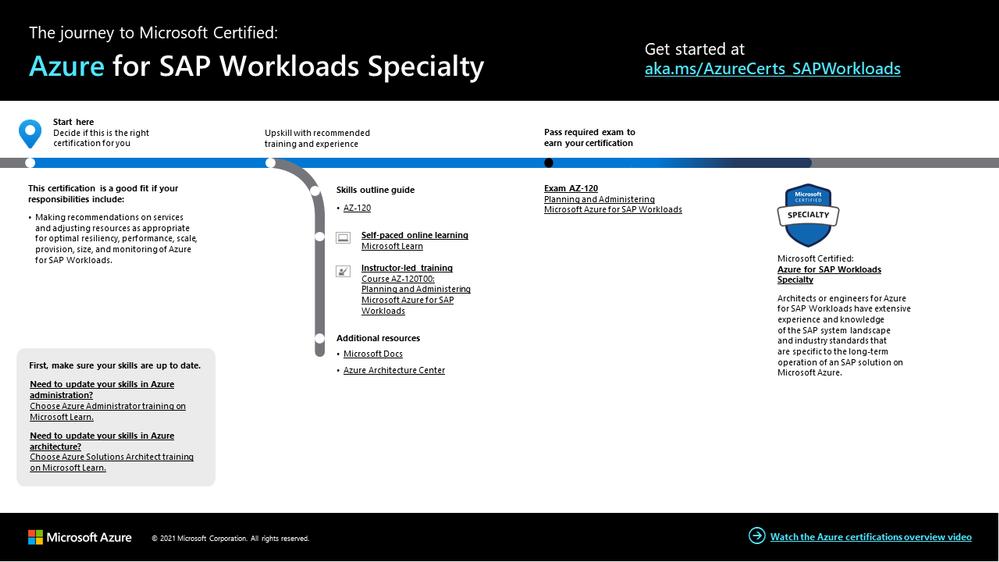 Azure for SAP Workloads certification journey.png