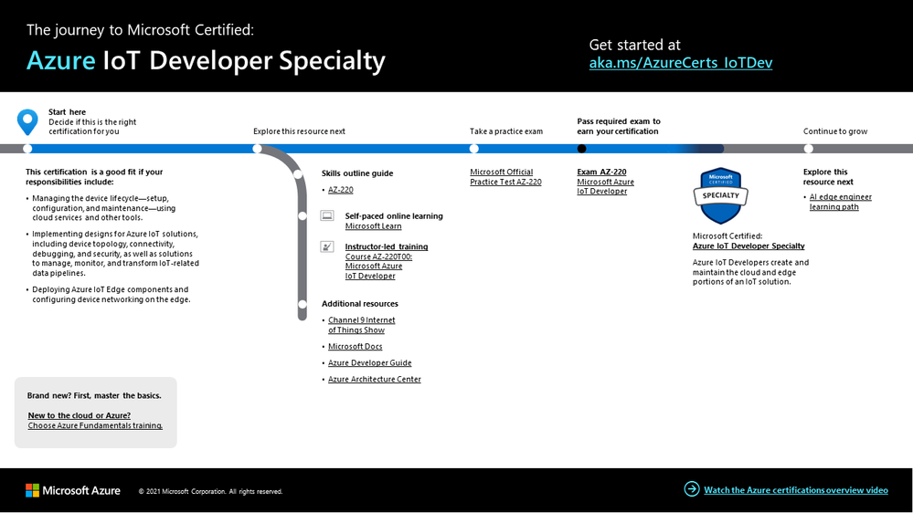 Azure IoT Developer certification journey.png