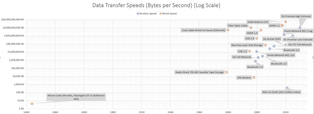 Data Transfer Chart.PNG