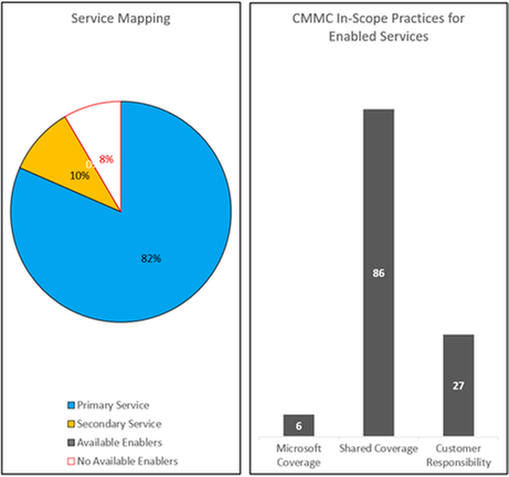 Microsoft CMMC Product Placemat Chart.png