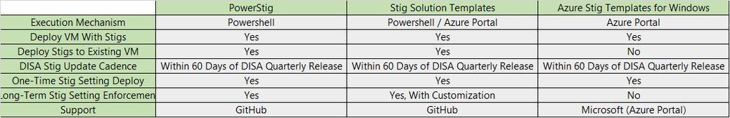 Stig-Chart.png