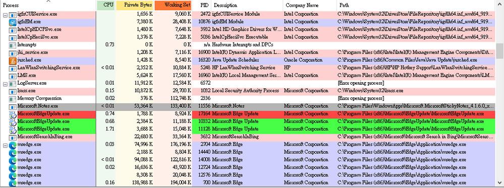 Process Explorer screenshot showing the MicrosoftEdgeUpdate.exe running.