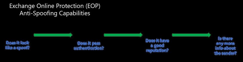 Figure 1.  Exchange Online Protection Anti-spoofing checks