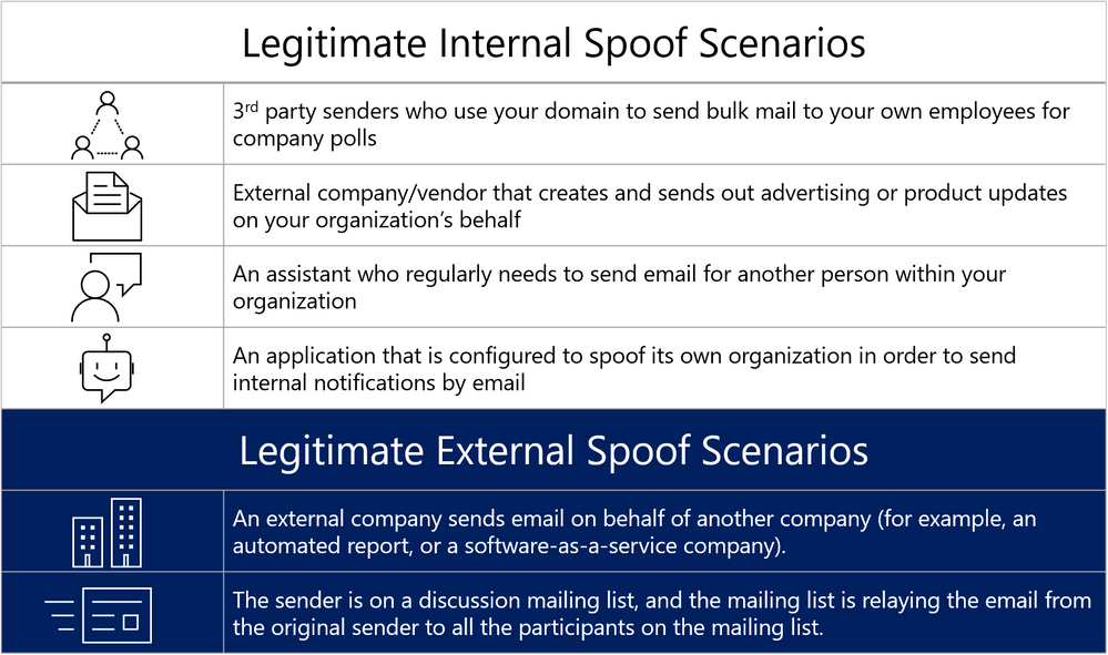 Figure 4.  Legitimate instances of internal and externally spoofed domains