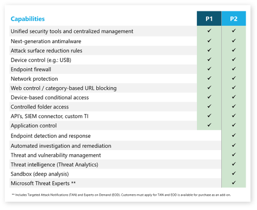Comparison between Microsoft Defender for Endpoint P1 and P2 capabilities. Microsoft Threat Experts includes Targeted Attack Notifications (TAN) and Experts on Demand (EOD). Customers must apply for TAN and EOD is available for purchase as an add-on.