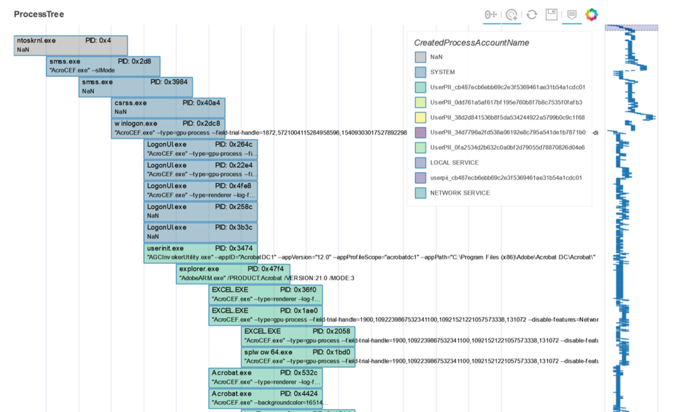 Process tree for MS Defender for Endpointdata