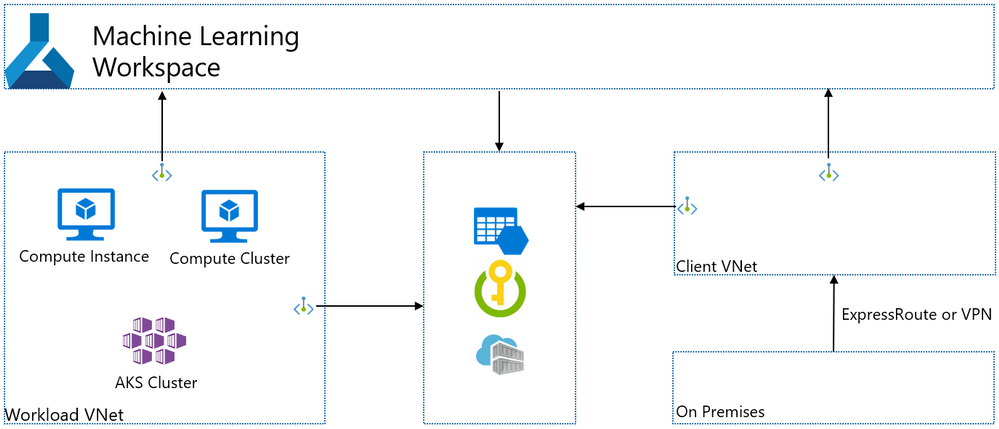 multiple-private-endpoint-workspace-client.png