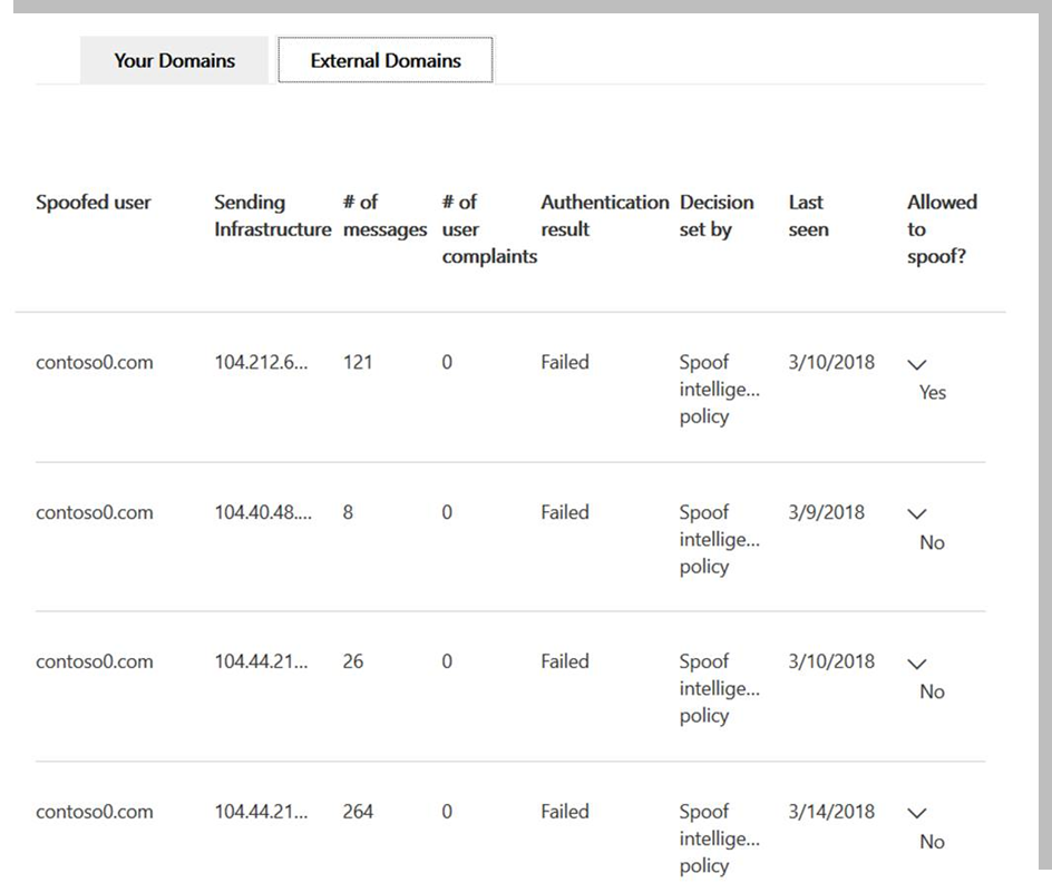 Figure 3.  Spoof intelligence Report for Office 365 Advanced Threat Protection