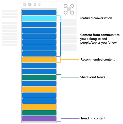 This is a visual representation of how the Yammer feed is constructed.