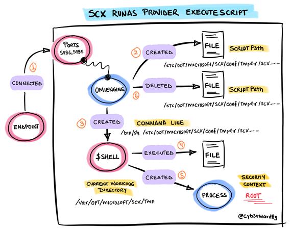 executescript_behavior.png