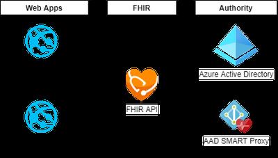 smart on fhir-SMART Azure.png