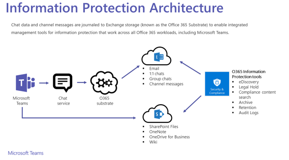 information protection in microsoft teams: right for your business