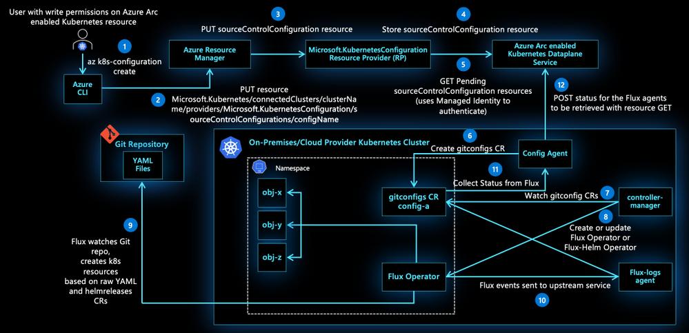 Standardize DevOps practices across hybrid and multicloud environments
