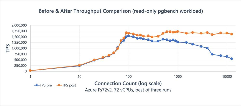 Figure 1: Benchmark results (read-only pgbench), showing effects of the snapshot scalability improvements