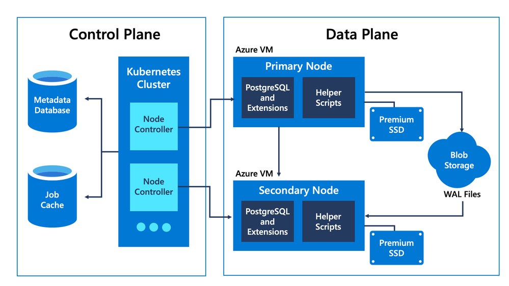 Figure 3: Hyperscale (Citus) architecture diagram that shows control plane and data plane. The data plane runs stock PostgreSQL, extensions, and a few utility tools (for example, for backup/restore). This allows for fast iteration when releasing new Postgres and extension versions