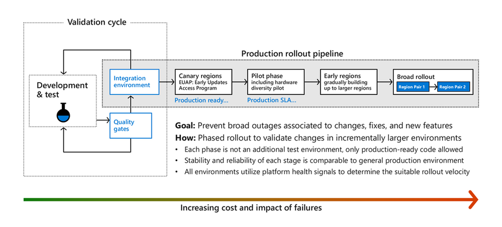 Figure 4: Azure safe deployment practices. New changes go through stages, where health metrics are monitored in each stage to trigger automatic actions and alerts