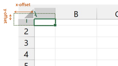Sreen shot of a few rows and columns in Excel with column A and row 1 partially scrolled out of view to the top of the sheet. A dotted rectangle indicates the borders of the part of A1 that's out of view.