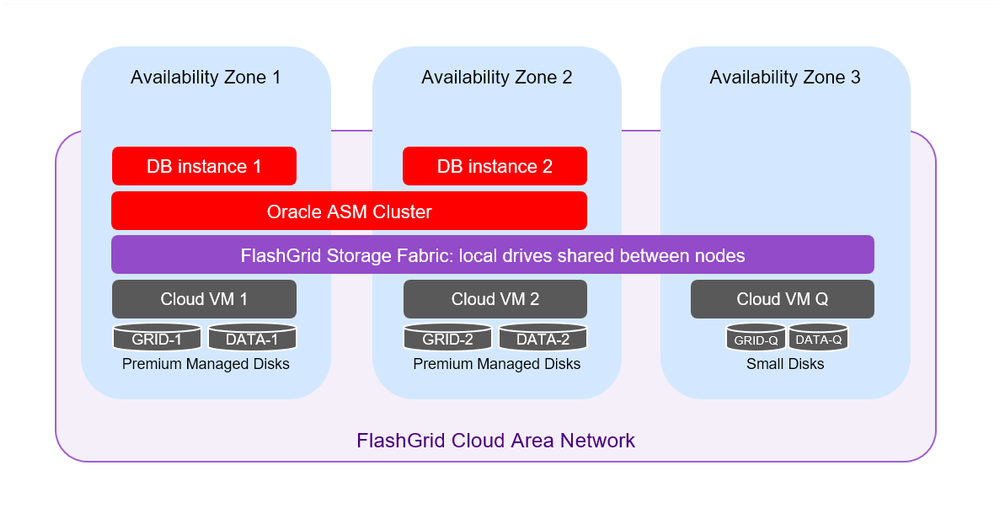 Fig 1. Architecture diagram for a cluster with two database nodes and one quorum node. The cluster will survive the loss of any one node.