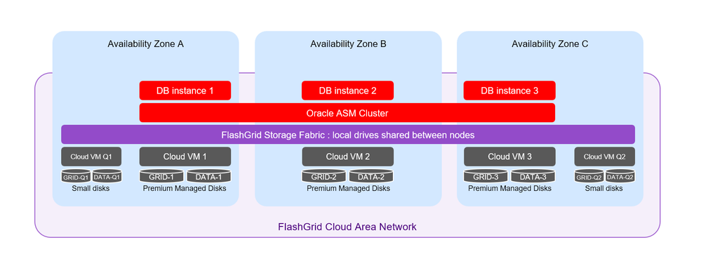 Fig 2. Architecture diagram for a cluster with three database nodes and two quorum nodes. The cluster will survive the loss of any two nodes.