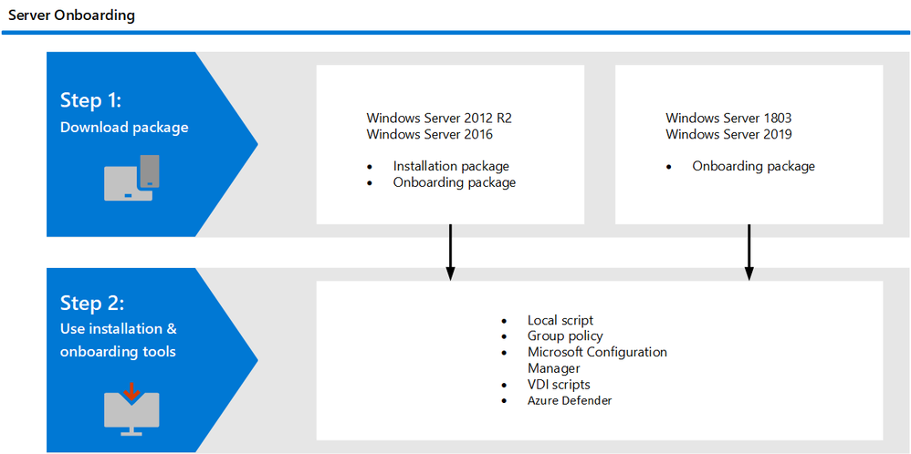 Server onboarding steps. Note: Azure Defender integration and automated deployment will be available at a later time.