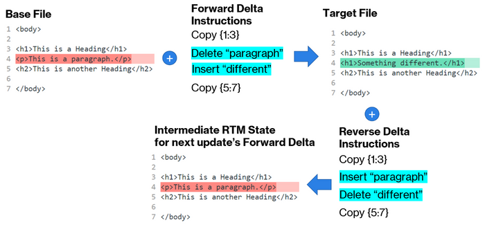 The delta pairs used in Windows Updates. The endpoints that have the base version of the file (V0) hydrate the target revision (VN) by applying a delta.