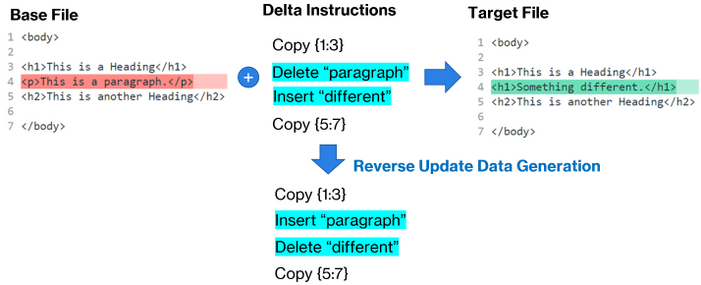 An example of a Reverse Update Data Generation delta being created during the application of an insert/delete instruction. This example captures how reverse update data generation would create a reverse delta during forward apply for a rudimentary insert/delete patching instruction.