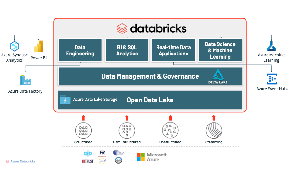 Databricks SQL.png