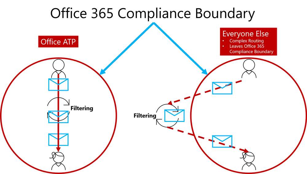 Figure 1.  Internal Safe Links is unique to Office ATP by enabling direct routing and ensuring emails remain within the compliance boundaries of Office 365