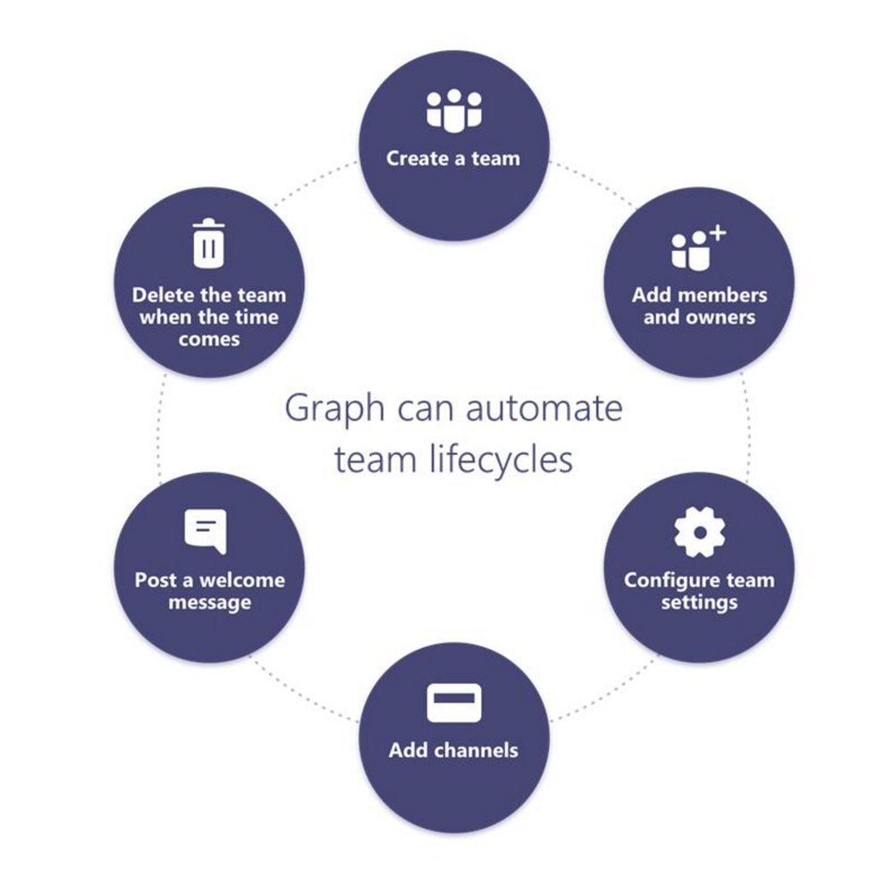 Microsoft Graph APIs will allow you to programmatically manage Teams resources and content including teams, channels, and conversations.