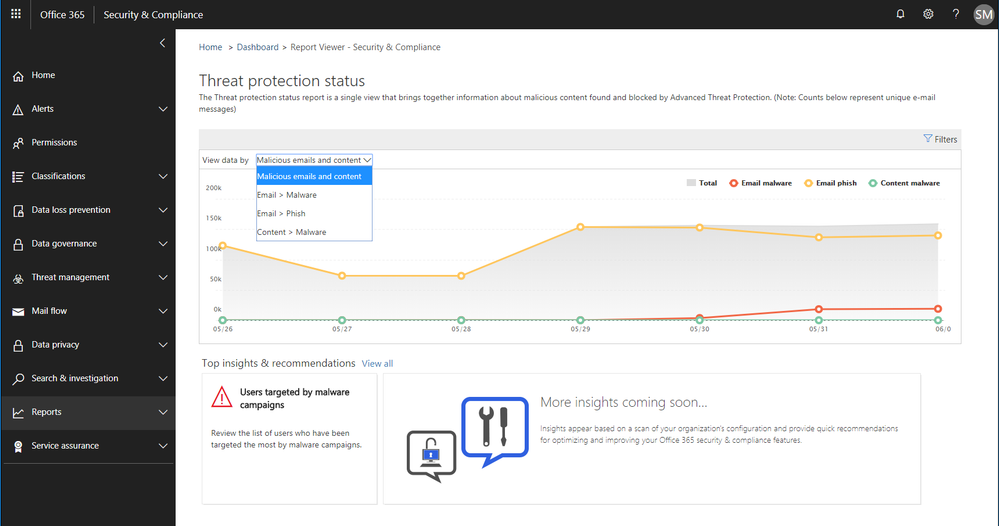 Figure 2.  Threat protection status report with email malware and phish detections in the Security and Compliance Center