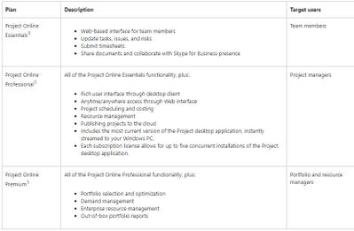 Project Online plans.png
