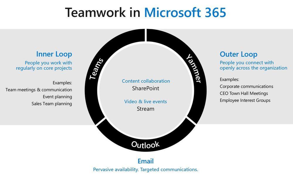 Teamwork in Microsoft 365