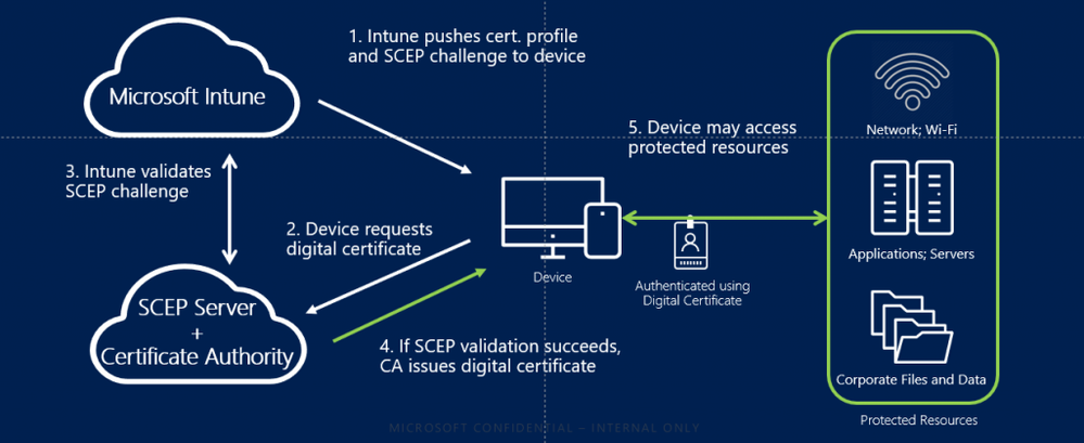 Microsoft-Intune-adds-support-for-Entrust-Datacard-1-1024x419.png