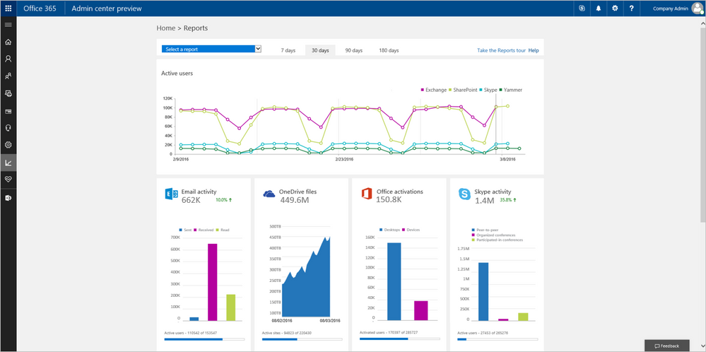 New-reporting-portal-in-the-Office-365-admin-center-1a