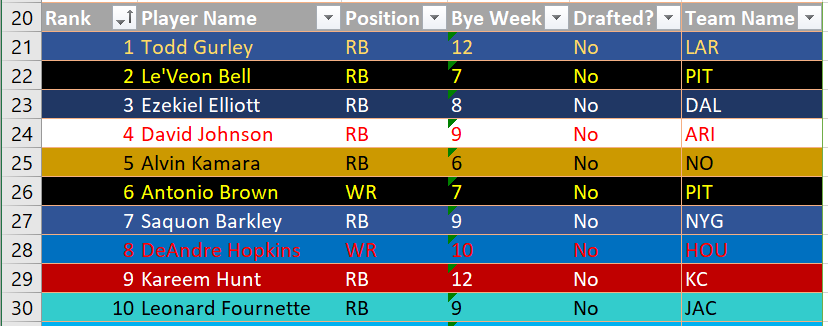 A listing of players, ranks, positions, bye weeks, draft status, and team name, all colored based on team color using conditional formatting!