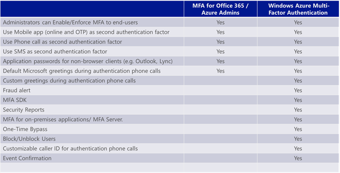 MFA for Office 365 and MFA for Azure - Microsoft Tech