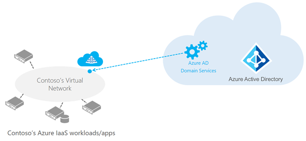 Azure AD Domain Services is now in Public Preview – Use