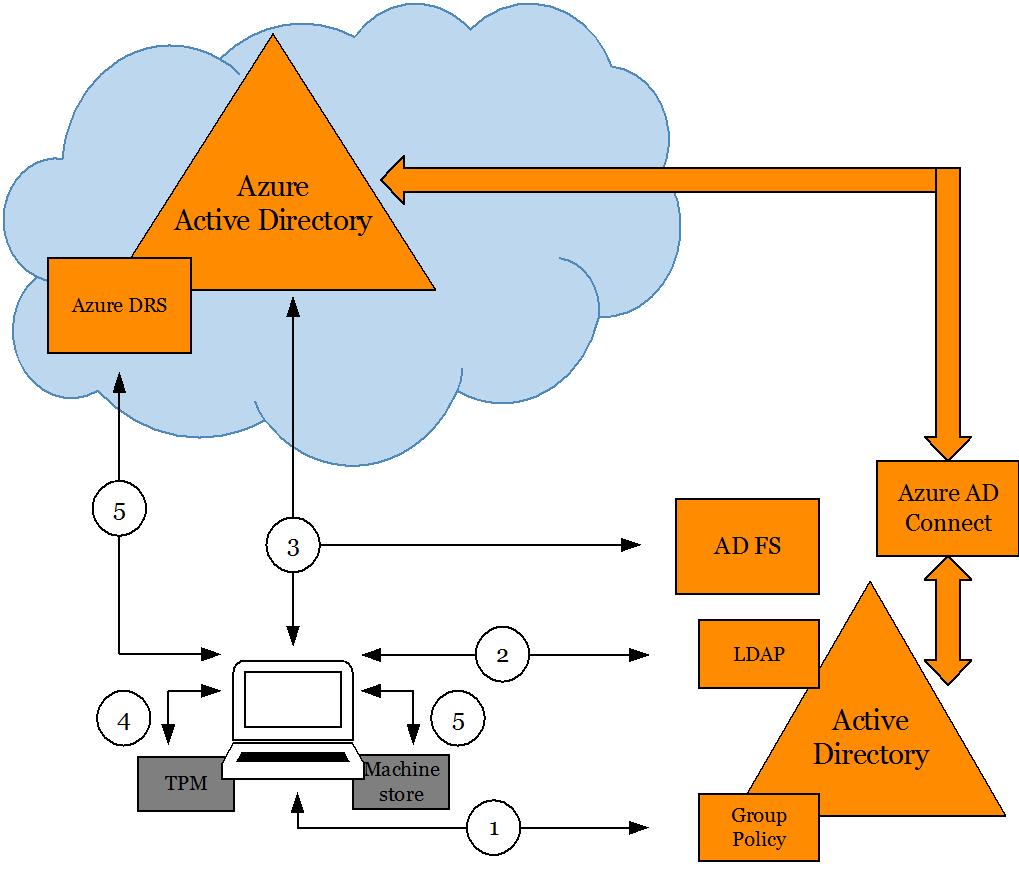 Azure AD + Domain Join + Windows 10 - Microsoft Tech