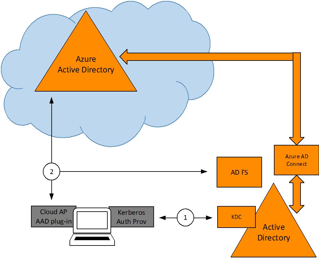 Azure AD + Domain Join + Windows 10 - Microsoft Tech Community - 244225