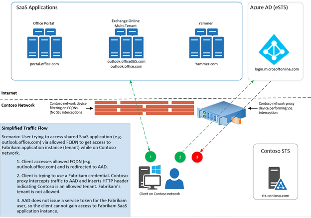 New enhanced access controls in Azure AD: Tenant
