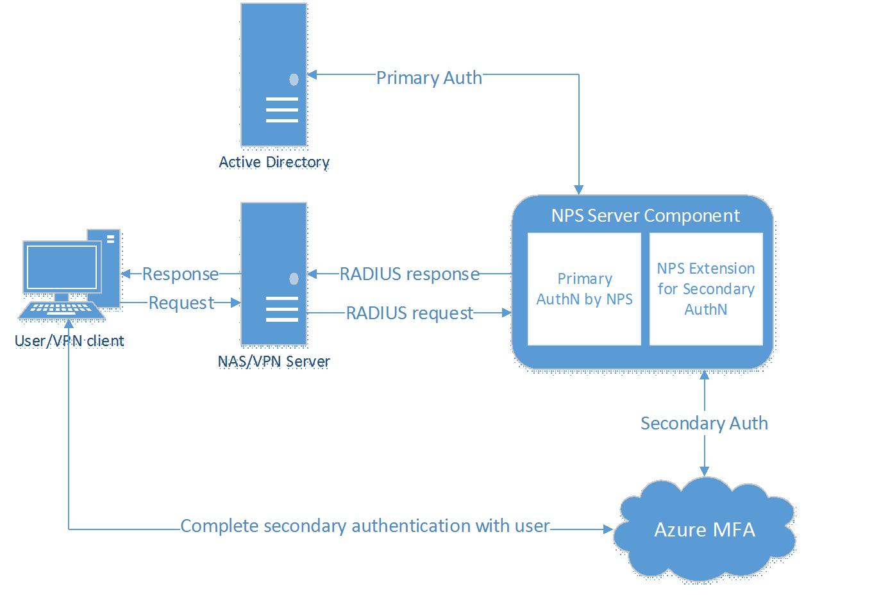 Azure AD News: Azure MFA cloud-based protection for on-premises VPNs