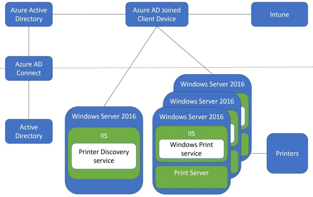 Print to corporate printers from Azure AD joined Windows 10