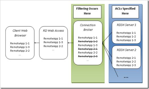 Introducing RemoteApp User Assignment - Microsoft Tech