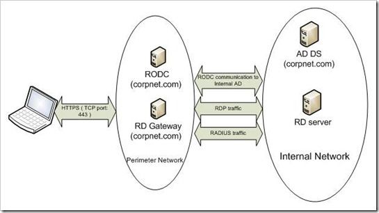 Rd Gateway Network Diagram Active Directory Wiring Diagram